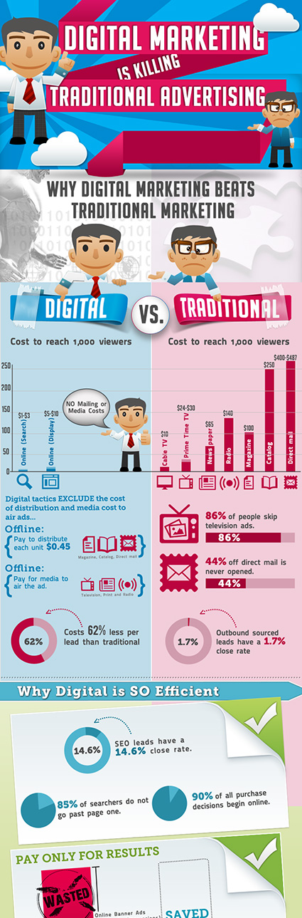9.Digital-Vs-Traditional-Marketing