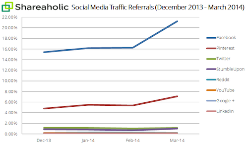 social-media-traffic-report-Apr-14-graph1